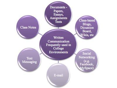 Essay of communication technology